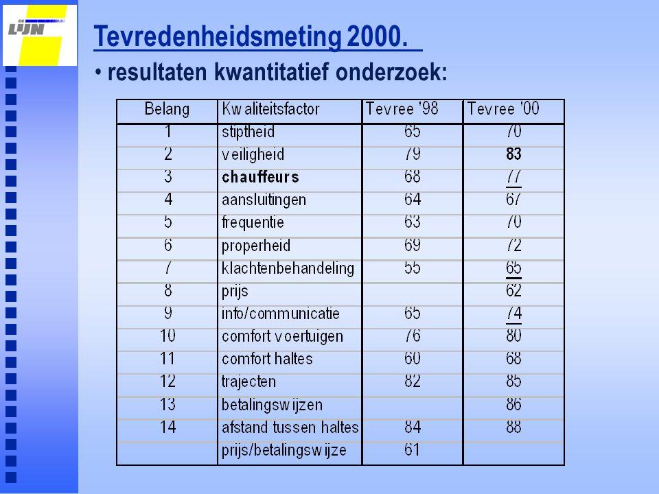 Tevredenheidsmeting 2000. resultaten kwantitatief onderzoek: