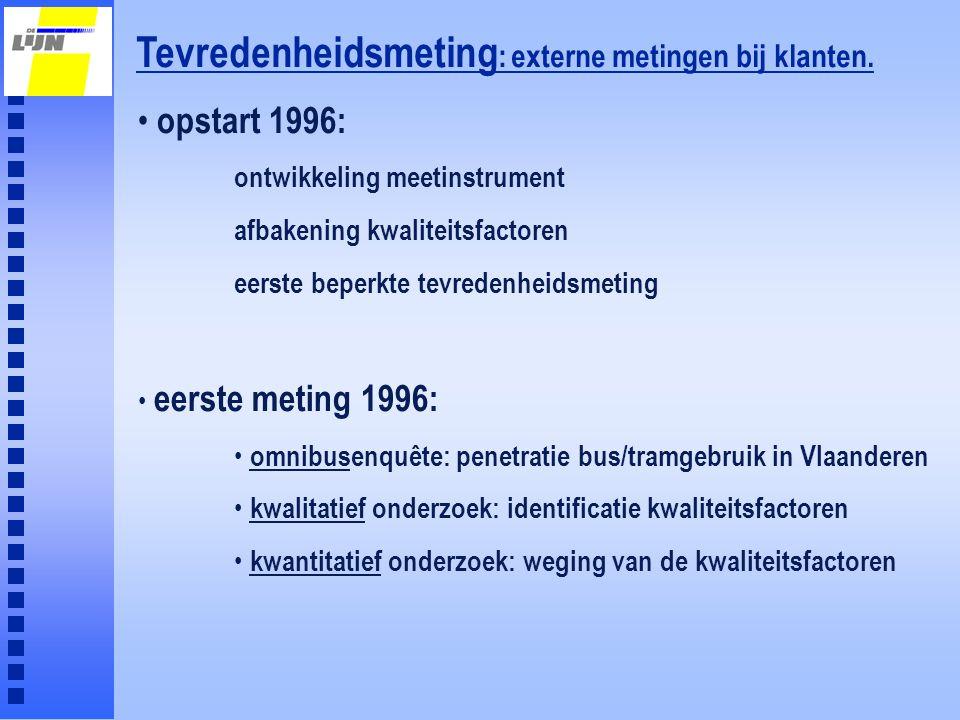 Tevredenheidsmeting 1996 resultaten omnibus (1134 telefonische enquêtes): penetratie De Lijn in Vlaanderen: 40% (afgelopen 12 maanden bus of tram gebruikt) 10% van de Vlamingen zijn heavy users 40 % van De Lijn reizigers zijn heavy users resultaten kwalitatief onderzoek: (groepsdiscussies met reizigers en diepte-interviews met chauffeurs) 13 hoofdkwaliteitsfactoren geïdentificeerd 84 deelkwaliteitsfactoren geïndentificeerd