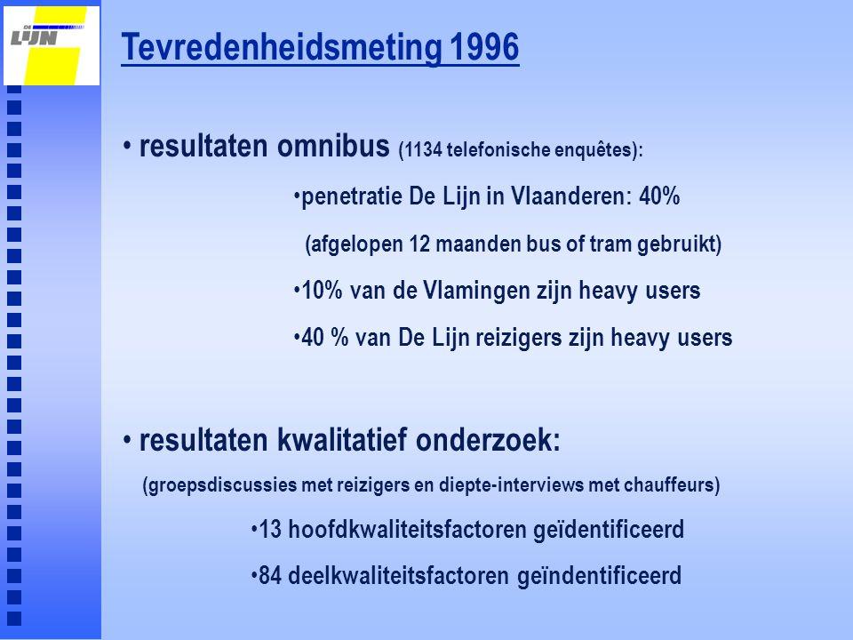 Tevredenheidsmeting 1996 resultaten omnibus (1134 telefonische enquêtes): penetratie De Lijn in Vlaanderen: 40% (afgelopen 12 maanden bus of tram gebr