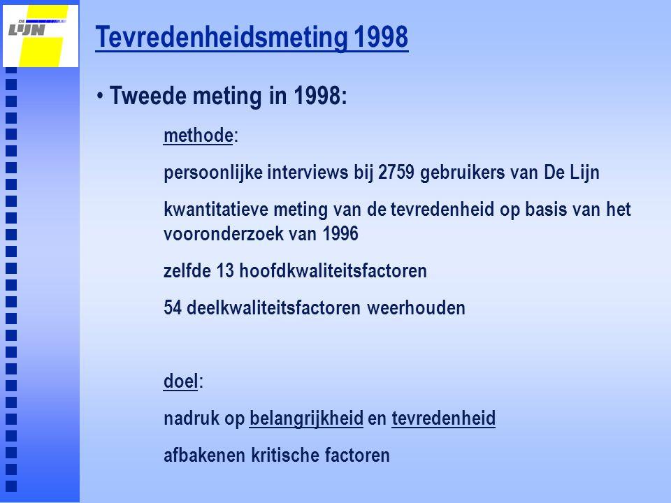 Tevredenheidsmeting 1998 Tweede meting in 1998: methode: persoonlijke interviews bij 2759 gebruikers van De Lijn kwantitatieve meting van de tevredenh