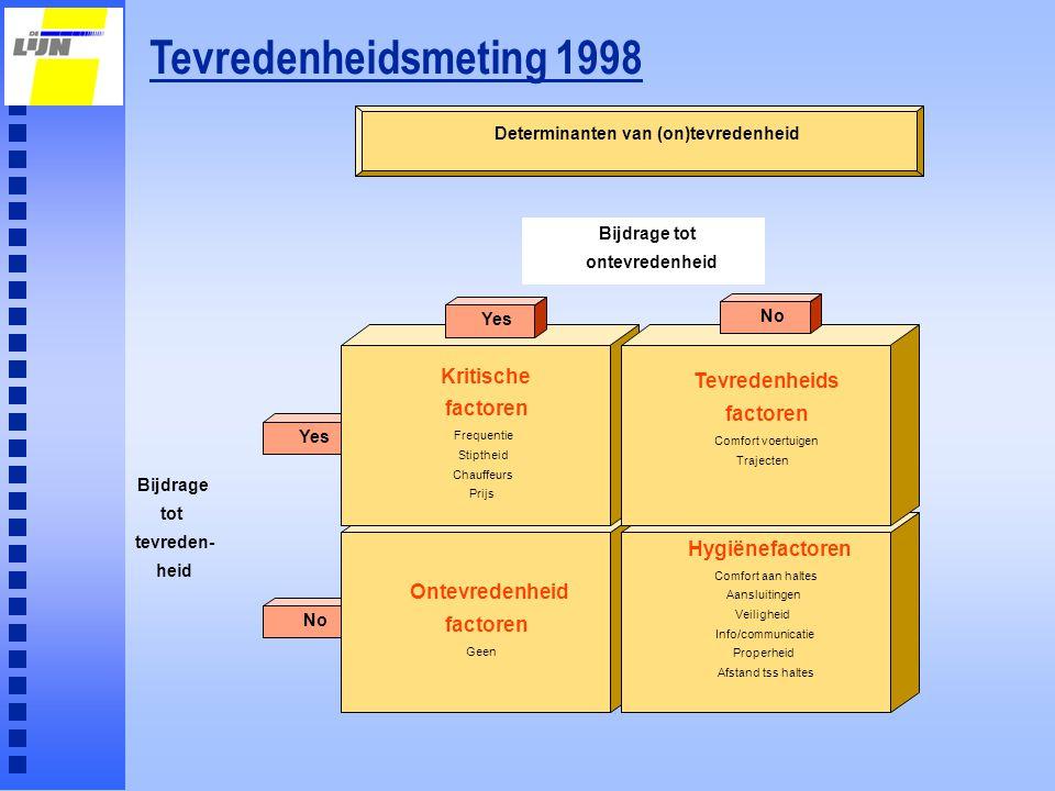 Tevredenheidsmeting 1998 No Yes Ontevredenheid factoren Geen Kritische factoren Frequentie Stiptheid Chauffeurs Prijs Hygiënefactoren Comfort aan halt