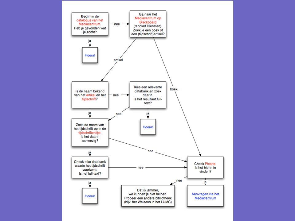 Databanken te benaderen via Blackboard Nederlandstalig: LexisNexis Vakbibliotheek HBO-kennisbank Anderstalig: EBSCO (hierin o.a.