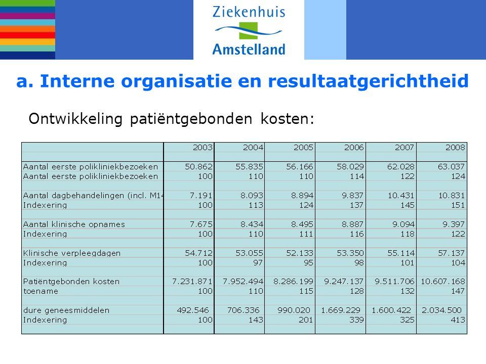 a. Interne organisatie en resultaatgerichtheid Ontwikkeling patiëntgebonden kosten: