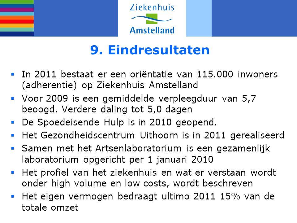 9. Eindresultaten  In 2011 bestaat er een oriëntatie van 115.000 inwoners (adherentie) op Ziekenhuis Amstelland  Voor 2009 is een gemiddelde verplee