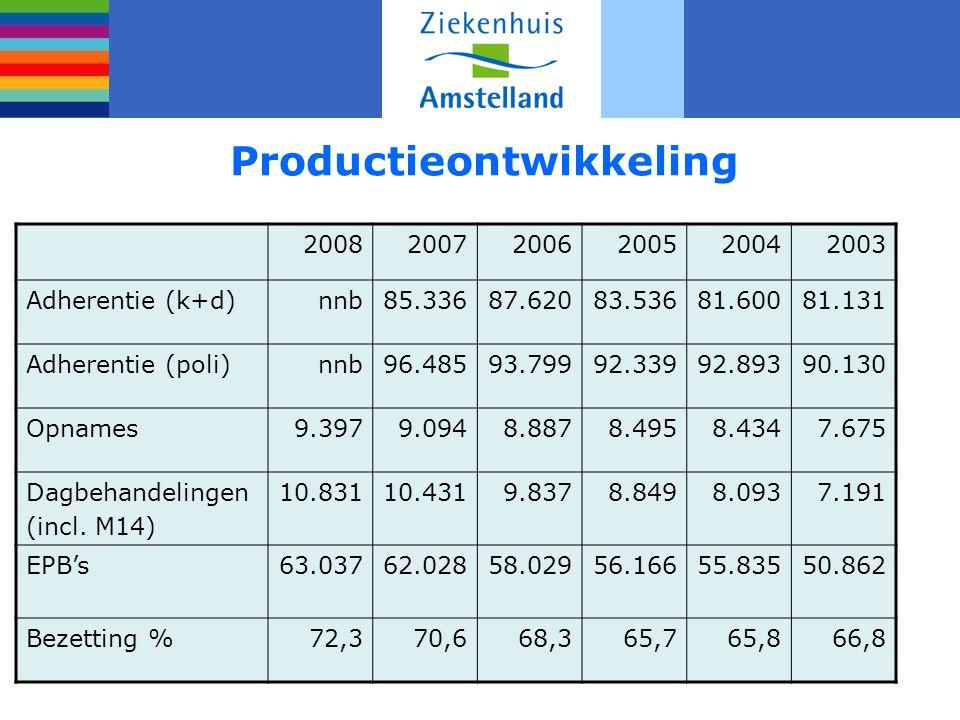Productieontwikkeling 200820072006200520042003 Adherentie (k+d)nnb85.33687.62083.53681.60081.131 Adherentie (poli)nnb96.48593.79992.33992.89390.130 Op