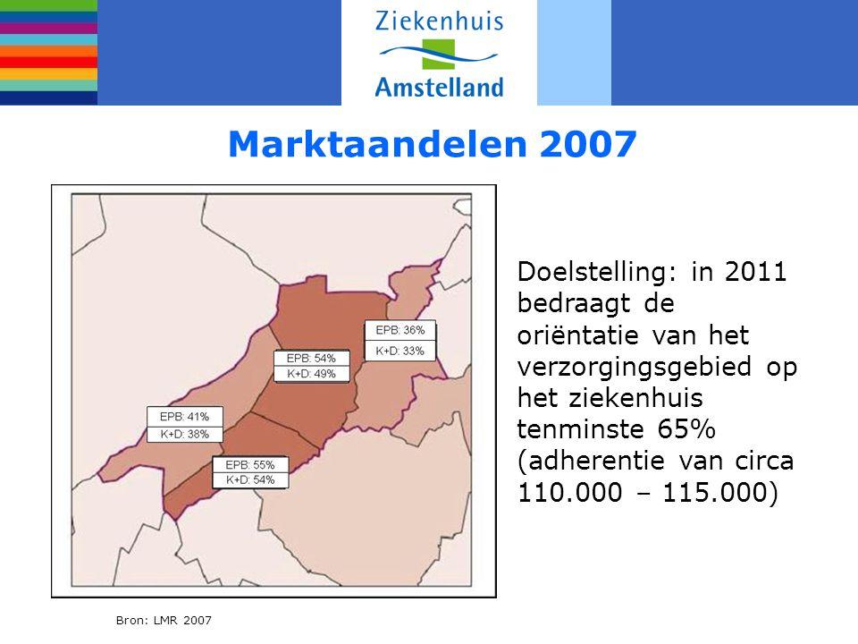 Marktaandelen 2007 Doelstelling: in 2011 bedraagt de oriëntatie van het verzorgingsgebied op het ziekenhuis tenminste 65% (adherentie van circa 110.000 – 115.000) Bron: LMR 2007