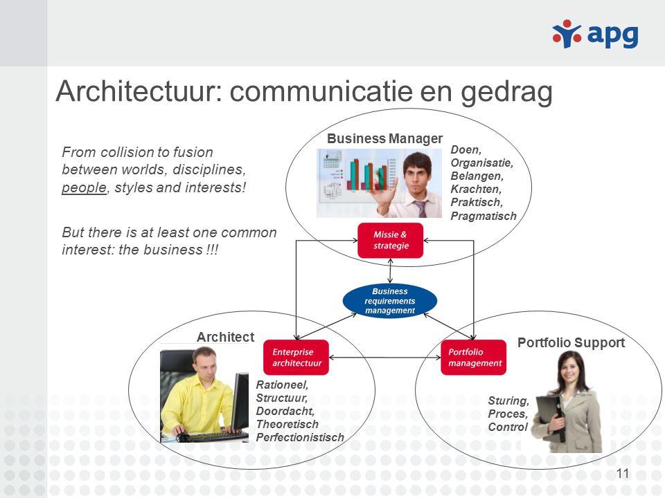 11 Architectuur: communicatie en gedrag Business Manager Portfolio Support Architect Rationeel, Structuur, Doordacht, Theoretisch Perfectionistisch St