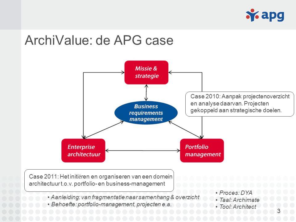3 ArchiValue: de APG case Case 2011: Het initi ë ren en organiseren van een domein architectuur t.o.v. portfolio- en business-management Case 2010: Aa