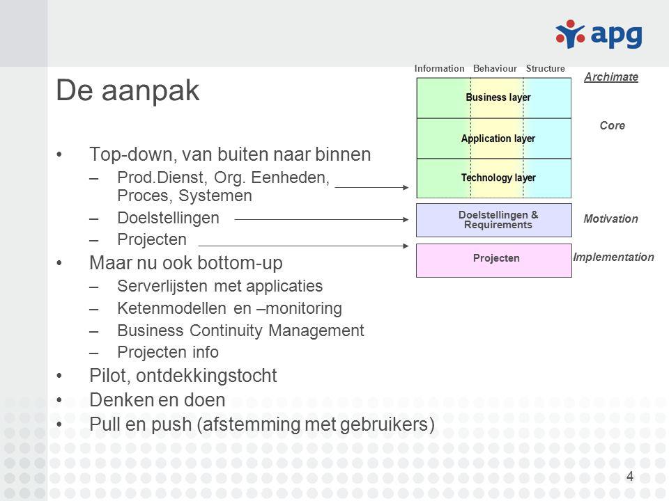 4 De aanpak Top-down, van buiten naar binnen –Prod.Dienst, Org. Eenheden, Proces, Systemen –Doelstellingen –Projecten Maar nu ook bottom-up –Serverlij