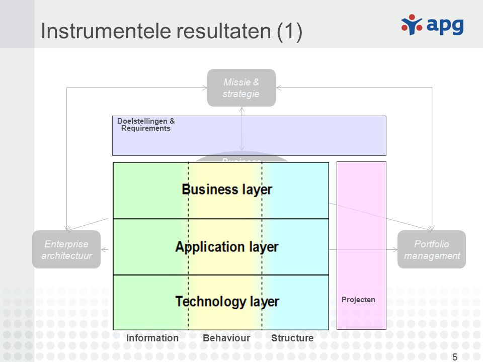 5 Instrumentele resultaten (1) Missie & strategie Enterprise architectuur Portfolio management Business requirements management InformationBehaviourSt