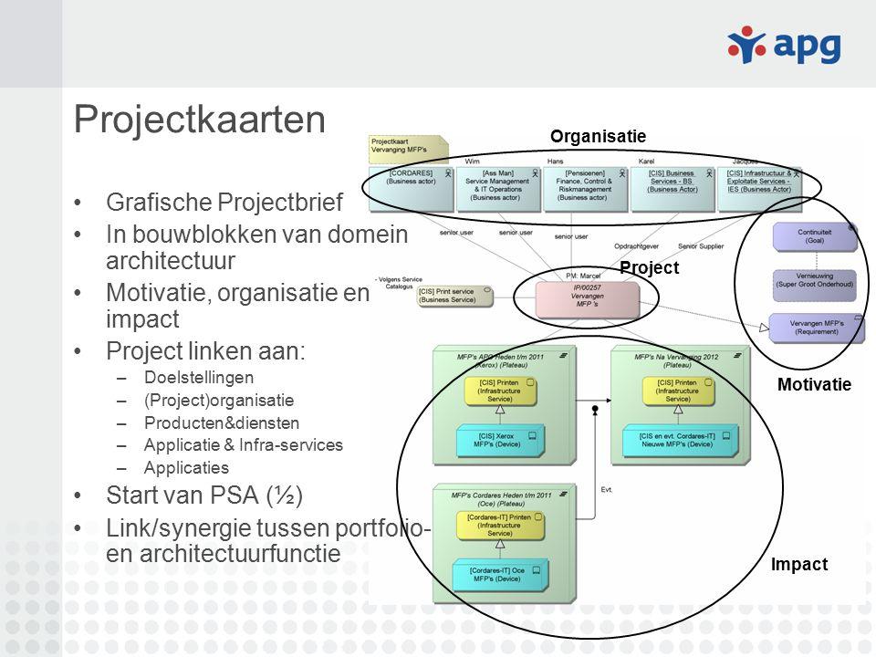 Projectkaarten Grafische Projectbrief In bouwblokken van domein architectuur Motivatie, organisatie en impact Project linken aan: –Doelstellingen –(Pr
