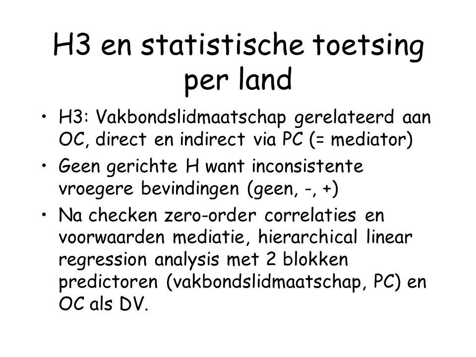 Metingen en Procedure Translation/back translation; via HR managers in variëteit organisaties; survey met vragenlijsten (vrijwillig & anoniem) PSYCONES dataset Enkel zelf-rapportering van werknemers: –Vakbondslidmaatschap: ja (1) neen(1) –Scope employer: count promises made (15) –Scope employee: count promises made (17) –OC: 5 items Cook & Wall (1980) on 1-5 scale, Cronbach alpha = 0.64 - 0.71.