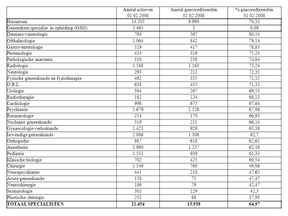 Aantal actievenAantal geaccrediteerden% geaccrediteerden 01.02.2008 Huisartsen14.2059.99070,33 Geneesheer-specialist in opleiding (GSO)3.46530,09 Derm