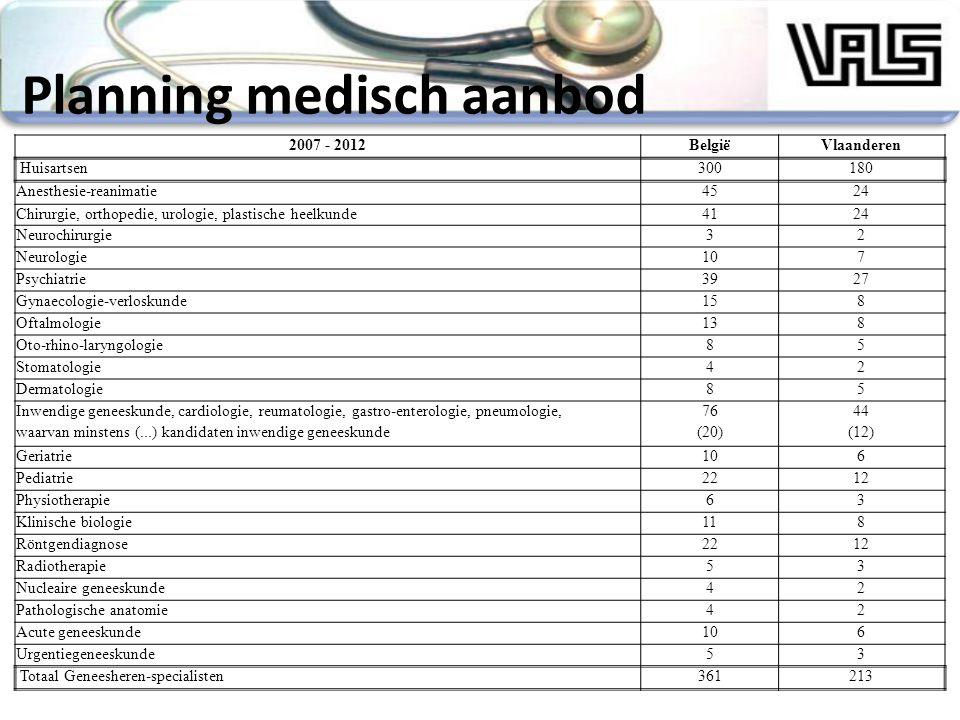 Planning medisch aanbod 2007 - 2012BelgiëVlaanderen Huisartsen300180 Anesthesie-reanimatie4524 Chirurgie, orthopedie, urologie, plastische heelkunde4124 Neurochirurgie32 Neurologie107 Psychiatrie3927 Gynaecologie-verloskunde158 Oftalmologie138 Oto-rhino-laryngologie85 Stomatologie42 Dermatologie85 Inwendige geneeskunde, cardiologie, reumatologie, gastro-enterologie, pneumologie,7644 waarvan minstens (...) kandidaten inwendige geneeskunde(20)(12) Geriatrie106 Pediatrie2212 Physiotherapie63 Klinische biologie118 Röntgendiagnose2212 Radiotherapie53 Nucleaire geneeskunde42 Pathologische anatomie42 Acute geneeskunde106 Urgentiegeneeskunde53 Totaal Geneesheren-specialisten361213