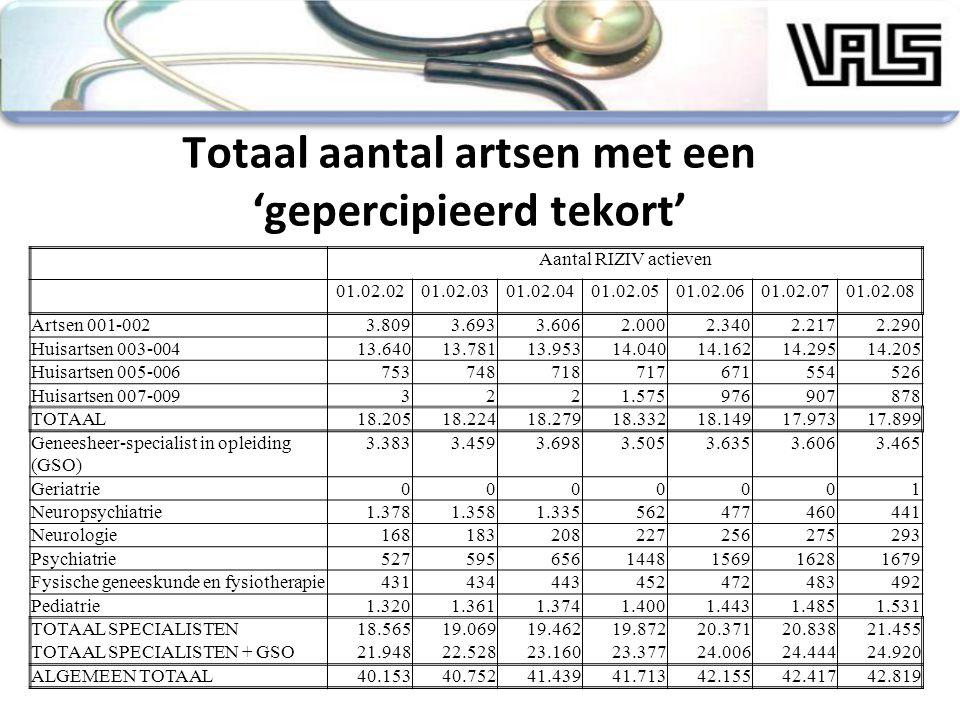 Totaal aantal artsen met een 'gepercipieerd tekort' Aantal RIZIV actieven 01.02.0201.02.0301.02.0401.02.0501.02.0601.02.0701.02.08 Artsen 001-0023.809