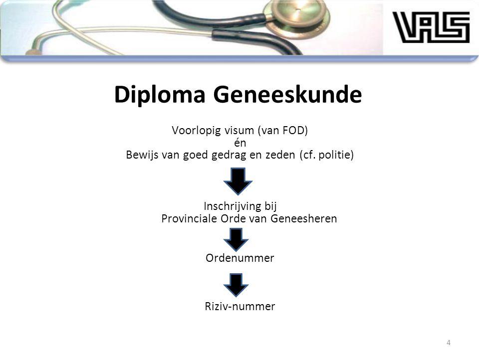 Diploma Geneeskunde Voorlopig visum (van FOD) én Bewijs van goed gedrag en zeden (cf. politie) Inschrijving bij Provinciale Orde van Geneesheren Orden