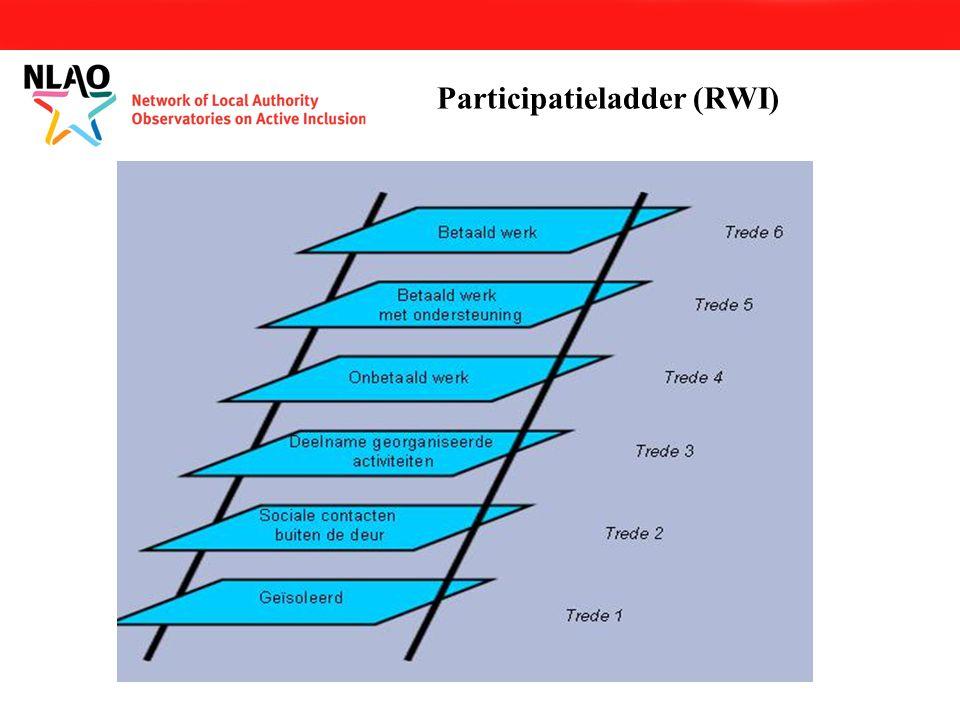 Participatieladder (RWI)