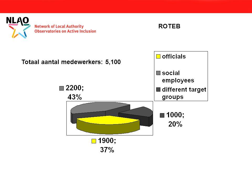 Totaal aantal medewerkers: 5,100 ROTEB