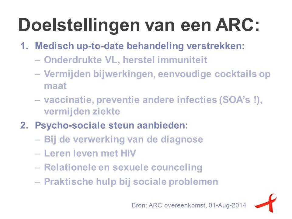 Doelstellingen van een ARC: Bron: ARC overeenkomst, 01-Aug-2014 1.Medisch up-to-date behandeling verstrekken: –Onderdrukte VL, herstel immuniteit –Vermijden bijwerkingen, eenvoudige cocktails op maat –vaccinatie, preventie andere infecties (SOA's !), vermijden ziekte 2.Psycho-sociale steun aanbieden: –Bij de verwerking van de diagnose –Leren leven met HIV –Relationele en sexuele counceling –Praktische hulp bij sociale problemen