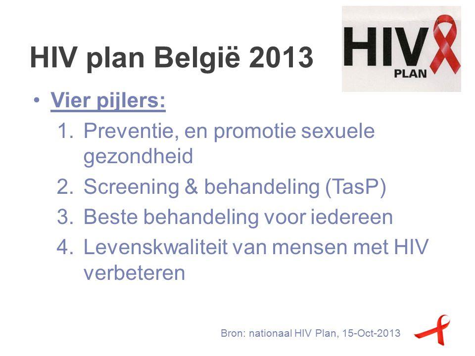HIV plan België 2013 Bron: nationaal HIV Plan, 15-Oct-2013 Vier pijlers: 1.Preventie, en promotie sexuele gezondheid 2.Screening & behandeling (TasP) 3.Beste behandeling voor iedereen 4.Levenskwaliteit van mensen met HIV verbeteren
