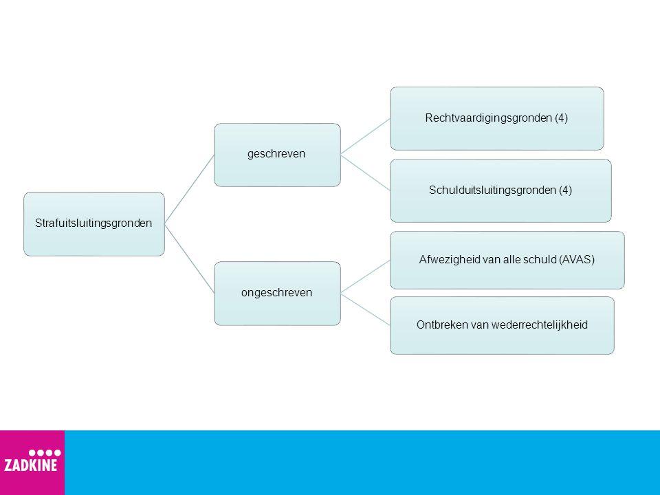 Rechtvaardigingsgronden Overmacht in de zin van noodtoestand (art.