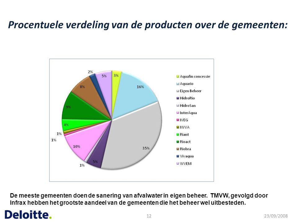 Procentuele verdeling van de producten over de gemeenten: 23/09/200812 De meeste gemeenten doen de sanering van afvalwater in eigen beheer. TMVW, gevo