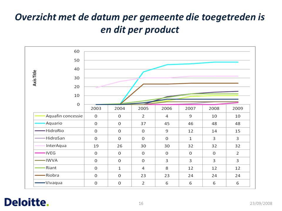 Overzicht met de datum per gemeente die toegetreden is en dit per product 23/09/200816