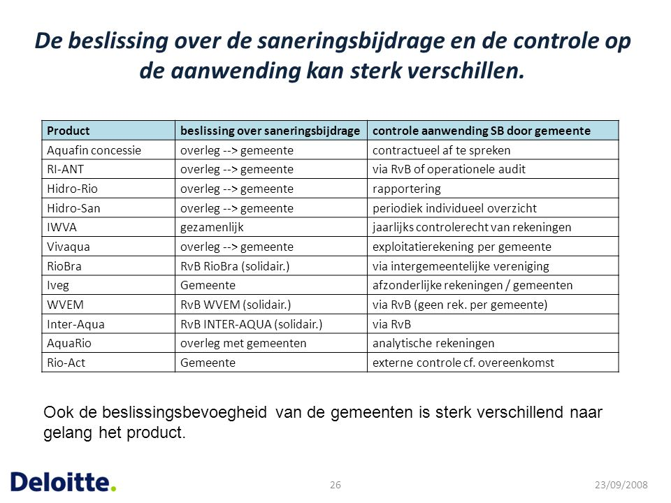 De beslissing over de saneringsbijdrage en de controle op de aanwending kan sterk verschillen. 23/09/200826 Productbeslissing over saneringsbijdrageco