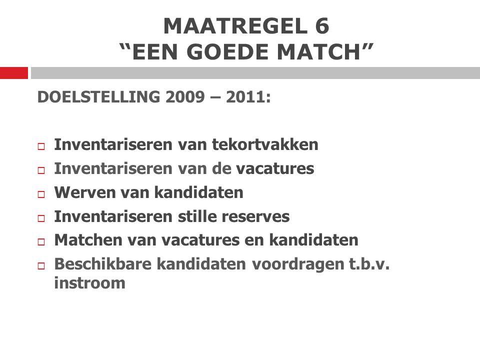 MAATREGEL 6 EEN GOEDE MATCH Doelstelling 2009-2011 behalen d.m.v.:  619 geïnteresseerde kandidaten  186 kandidaten benaderen  130 geschikte kandidaten  75 plaatsingen in projectperiode