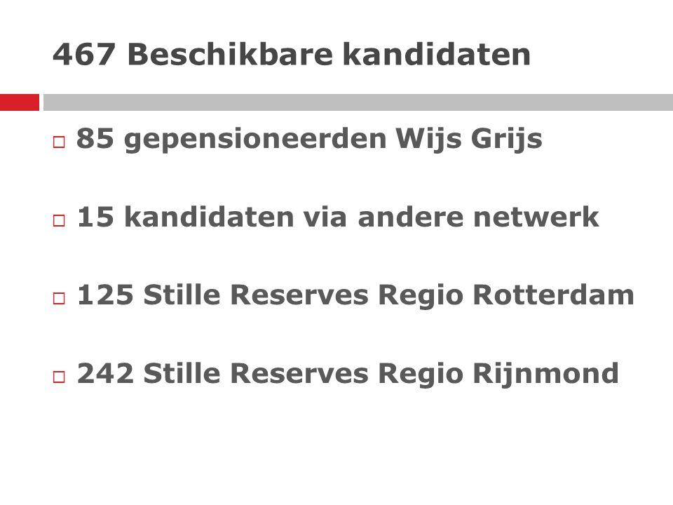 467 Beschikbare kandidaten  85 gepensioneerden Wijs Grijs  15 kandidaten via andere netwerk  125 Stille Reserves Regio Rotterdam  242 Stille Reser