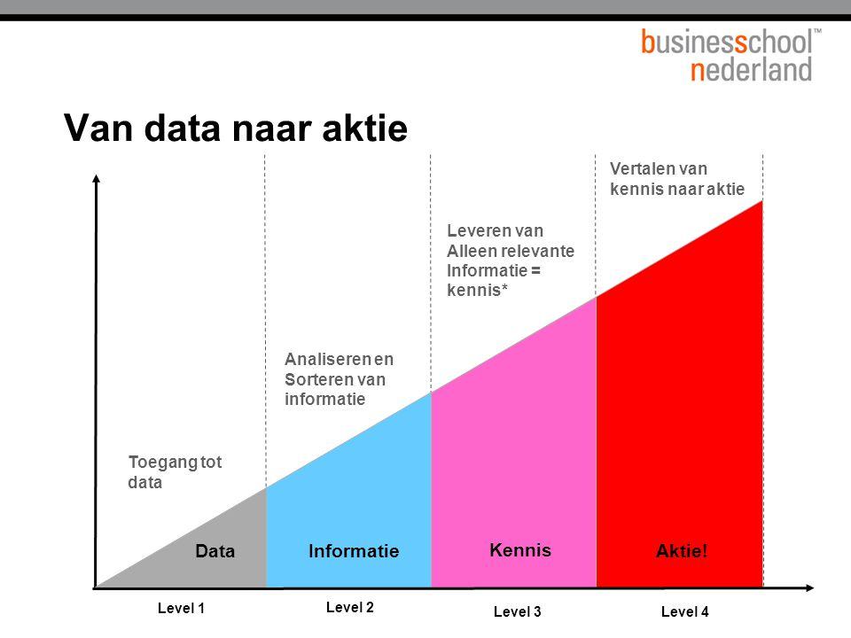 Van data naar aktie Level 4 Level 3 Level 2 Toegang tot data Level 1 DataInformatie Analiseren en Sorteren van informatie Leveren van Alleen relevante Informatie = kennis* Kennis Aktie.