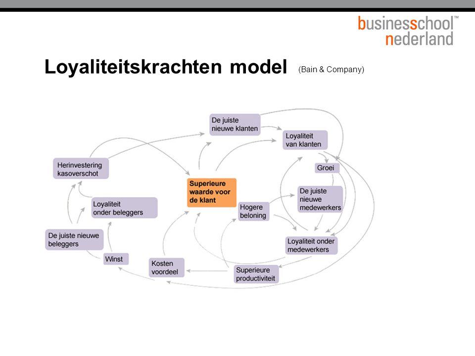 Loyaliteitskrachten model (Bain & Company)
