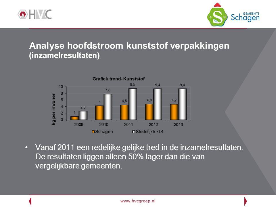Analyse hoofdstroom kunststof verpakkingen (inzamelresultaten) Vanaf 2011 een redelijke gelijke tred in de inzamelresultaten.