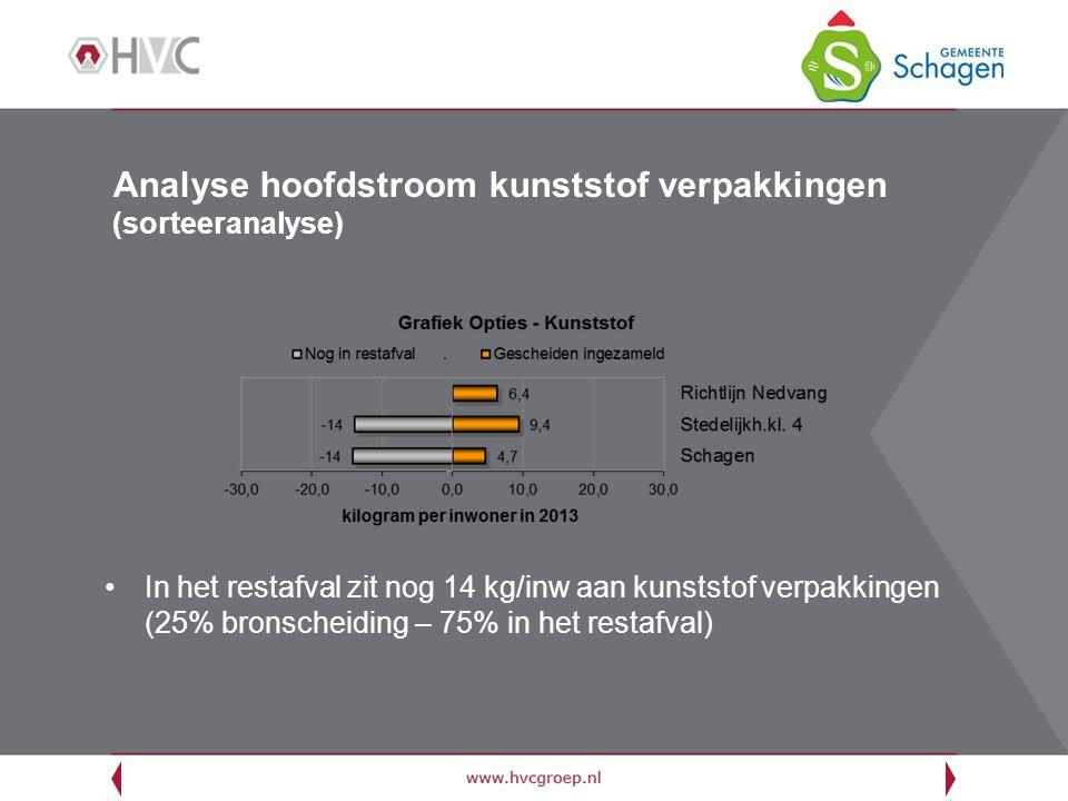 Analyse hoofdstroom kunststof verpakkingen (sorteeranalyse) In het restafval zit nog 14 kg/inw aan kunststof verpakkingen (25% bronscheiding – 75% in het restafval)