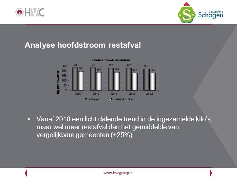 Analyse hoofdstroom restafval Vanaf 2010 een licht dalende trend in de ingezamelde kilo's, maar wel meer restafval dan het gemiddelde van vergelijkbare gemeenten (+25%)