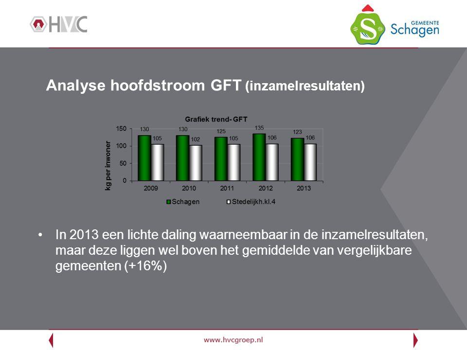 Analyse hoofdstroom GFT (inzamelresultaten) In 2013 een lichte daling waarneembaar in de inzamelresultaten, maar deze liggen wel boven het gemiddelde van vergelijkbare gemeenten (+16%)