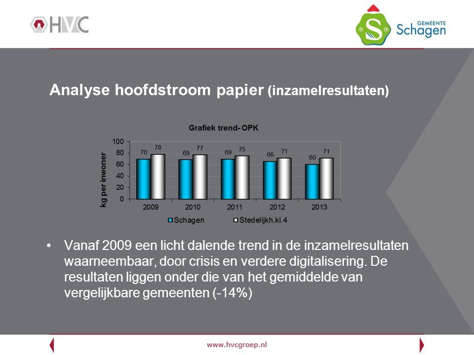 Analyse hoofdstroom papier (inzamelresultaten) Vanaf 2009 een licht dalende trend in de inzamelresultaten waarneembaar, door crisis en verdere digitalisering.