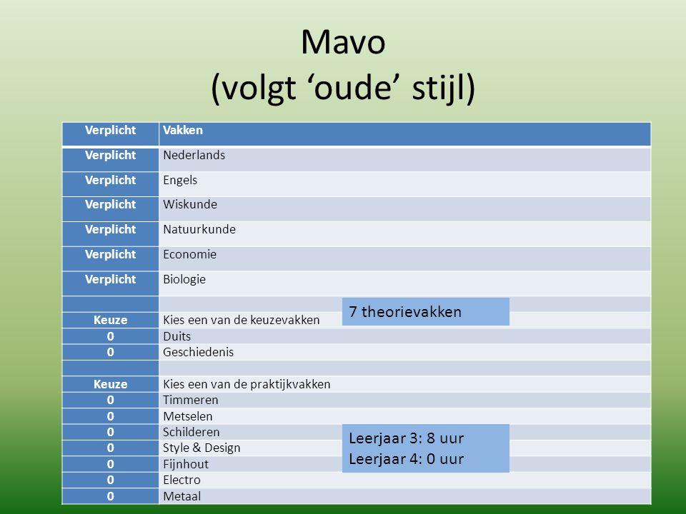 Mavo (volgt 'oude' stijl) VerplichtVakken VerplichtNederlands VerplichtEngels VerplichtWiskunde VerplichtNatuurkunde VerplichtEconomie VerplichtBiolog