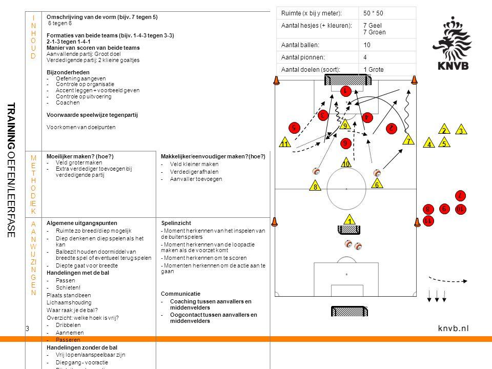 3 Ruimte (x bij y meter):50 * 50 Aantal hesjes (+ kleuren):7 Geel 7 Groen Aantal ballen:10 Aantal pionnen:4 Aantal doelen (soort):1 Grote INHOUDINHOUD