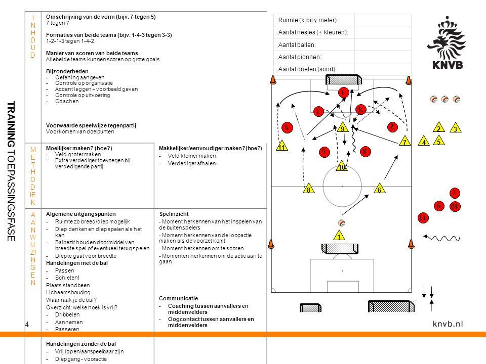 4 Ruimte (x bij y meter): Aantal hesjes (+ kleuren): Aantal ballen: Aantal pionnen: Aantal doelen (soort): INHOUDINHOUD Omschrijving van de vorm (bijv