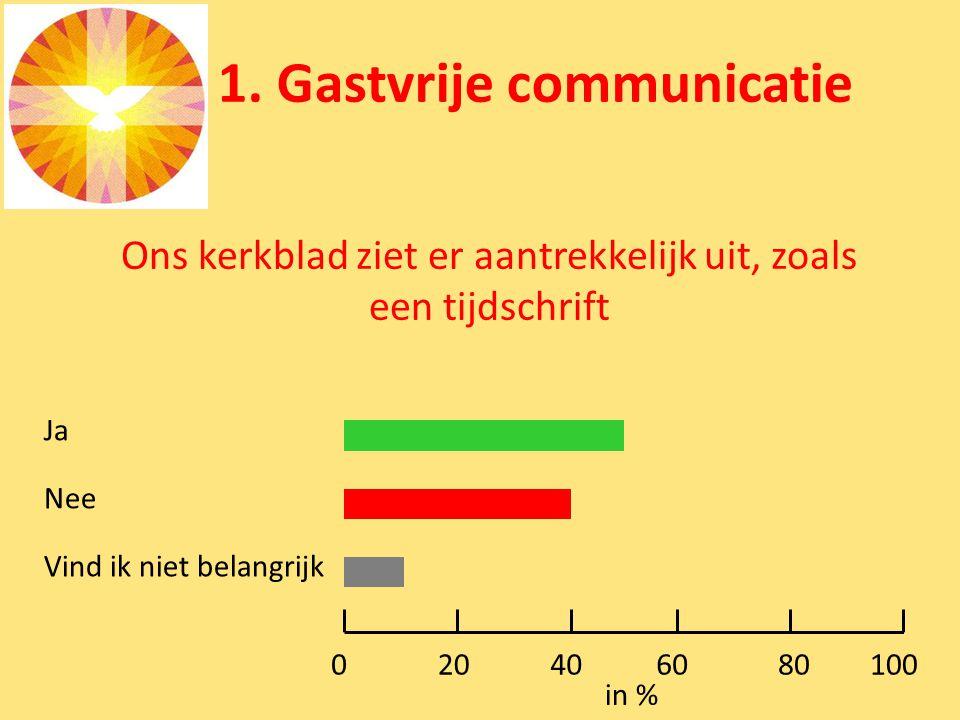 1. Gastvrije communicatie Ons kerkblad ziet er aantrekkelijk uit, zoals een tijdschrift Ja Nee Vind ik niet belangrijk 0100 in % 80604020