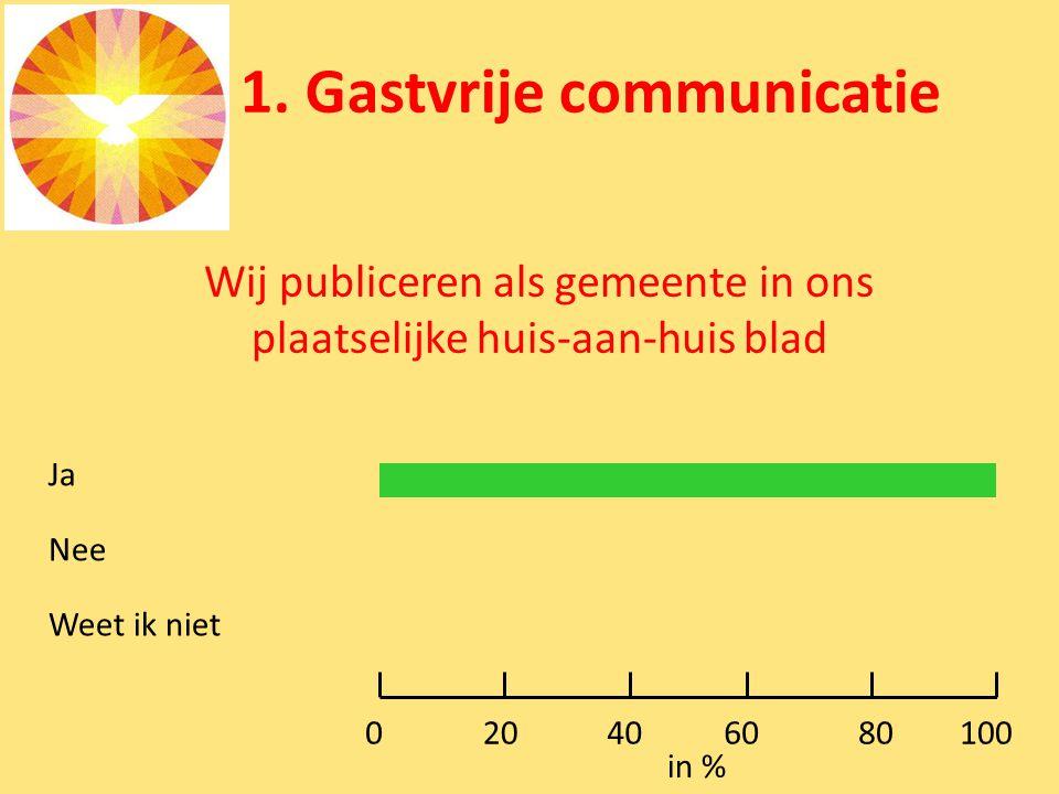 1. Gastvrije communicatie Wij publiceren als gemeente in ons plaatselijke huis-aan-huis blad Ja Nee Weet ik niet 0100 in % 80604020