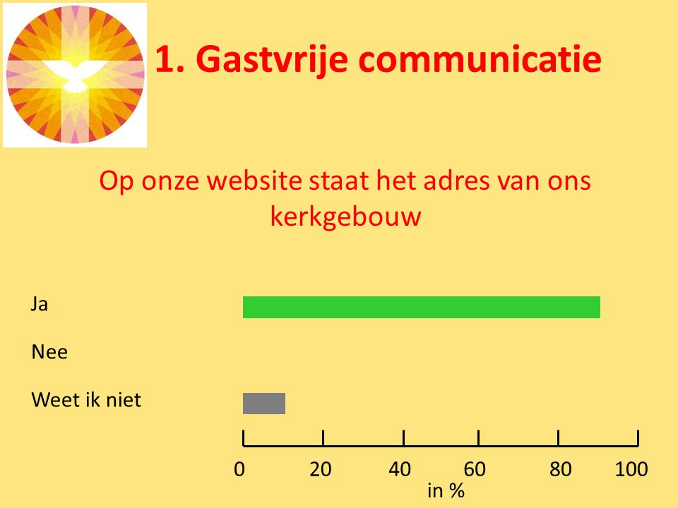 1. Gastvrije communicatie Op onze website staat het adres van ons kerkgebouw Ja Nee Weet ik niet 0100 in % 80604020