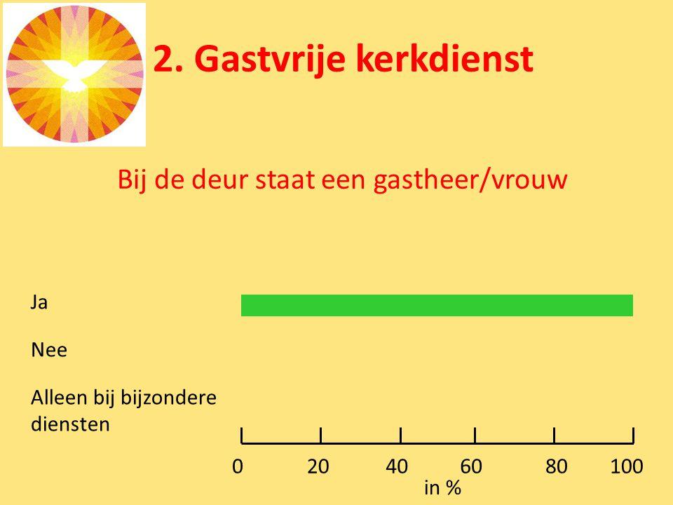 2. Gastvrije kerkdienst Bij de deur staat een gastheer/vrouw Ja Nee Alleen bij bijzondere diensten 0100 in % 80604020