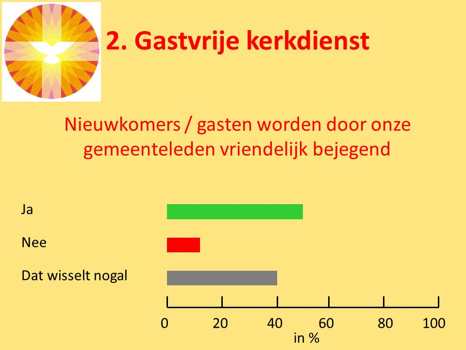2. Gastvrije kerkdienst Nieuwkomers / gasten worden door onze gemeenteleden vriendelijk bejegend Ja Nee Dat wisselt nogal 0100 in % 80604020