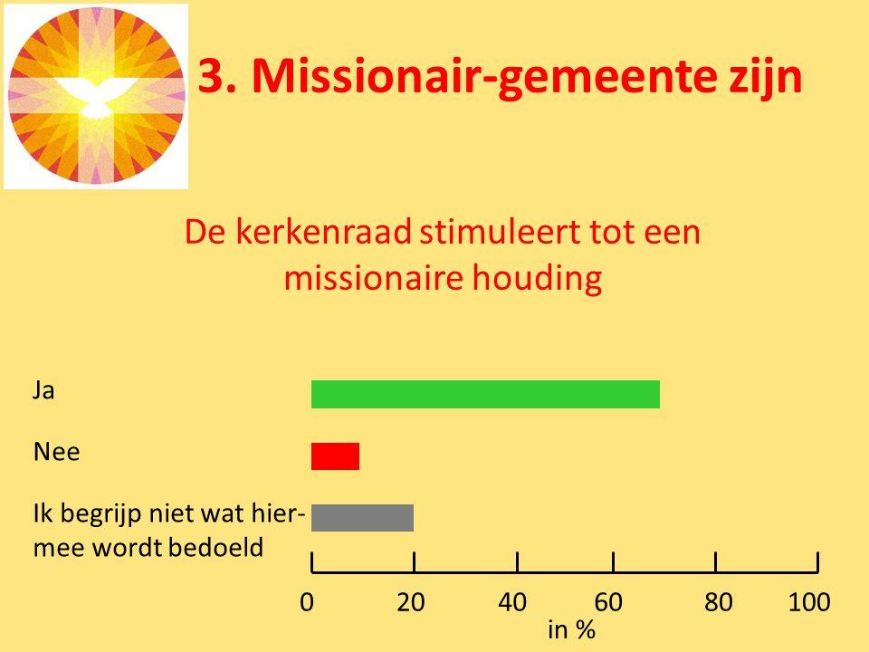 3. Missionair-gemeente zijn De kerkenraad stimuleert tot een missionaire houding Ja Nee Ik begrijp niet wat hier- mee wordt bedoeld 0100 in % 80604020