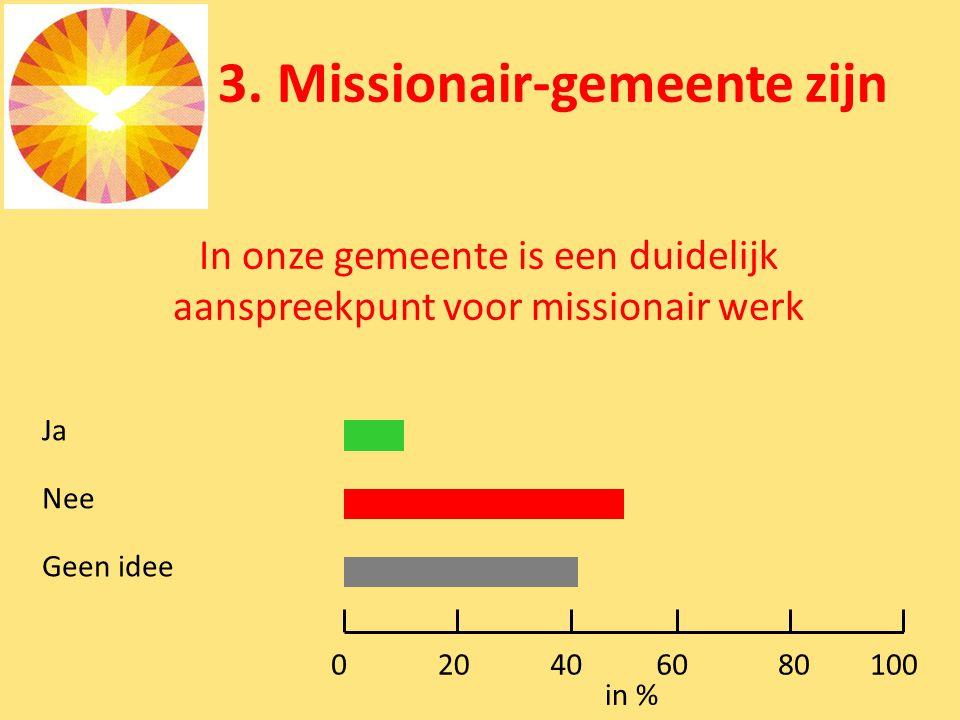 3. Missionair-gemeente zijn In onze gemeente is een duidelijk aanspreekpunt voor missionair werk Ja Nee Geen idee 0100 in % 80604020