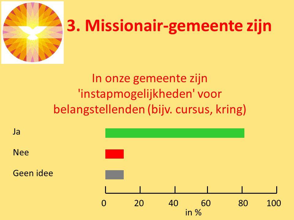 3. Missionair-gemeente zijn In onze gemeente zijn 'instapmogelijkheden' voor belangstellenden (bijv. cursus, kring) Ja Nee Geen idee 0100 in % 8060402