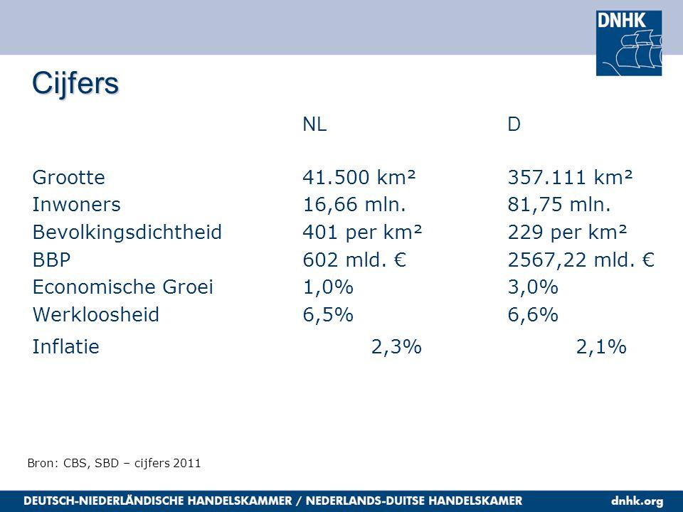 Cijfers NLD Grootte41.500 km²357.111 km² Inwoners16,66 mln.81,75 mln. Bevolkingsdichtheid401 per km²229 per km² BBP 602 mld. €2567,22 mld. € Economisc