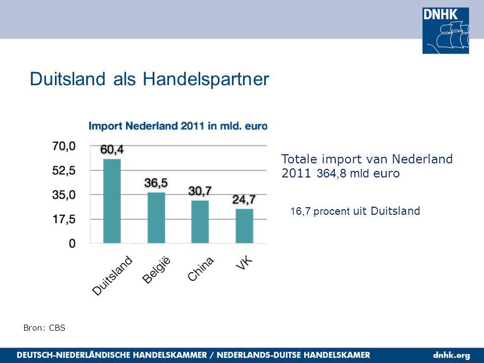 Duitsland als Handelspartner 16,7 procent uit Duitsland Bron: CBS Totale import van Nederland 2011 364,8 mld euro